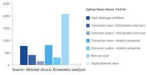 オペラハウスの収入